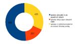Wykres 1: Wszystkie sprawy odszkodowawcze (wypadki komunikacyjne) prowadzone przez Auxilię  w 2013 r